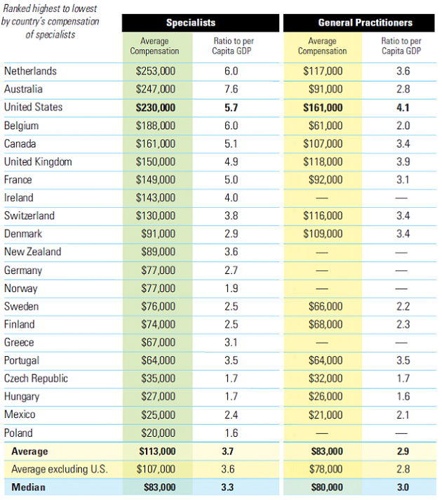 Fall-2009-Physician-Compensation-Worldwide-Chart2.png